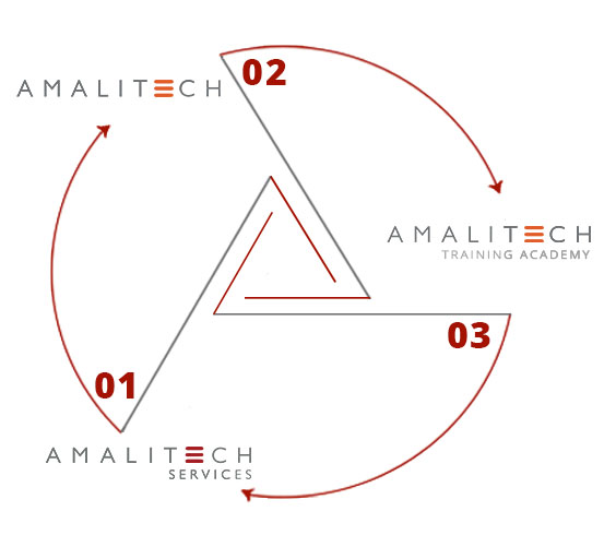 """Structure of AmaliTech, showing three logos and lines. The three lines are forming an """"A"""" in the center and ending as part of an outer circle that is connecting the AmaliTech logo with the AmaliTech Training Academy and AmaliTech Services logos."""